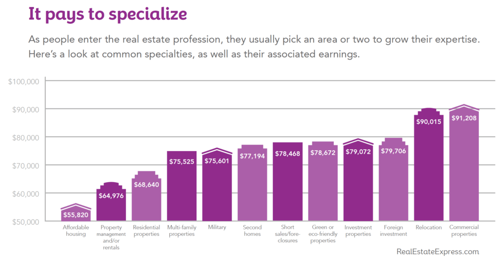 Commercial Real Estate Agent Salary: More Training Can Mean Bigger