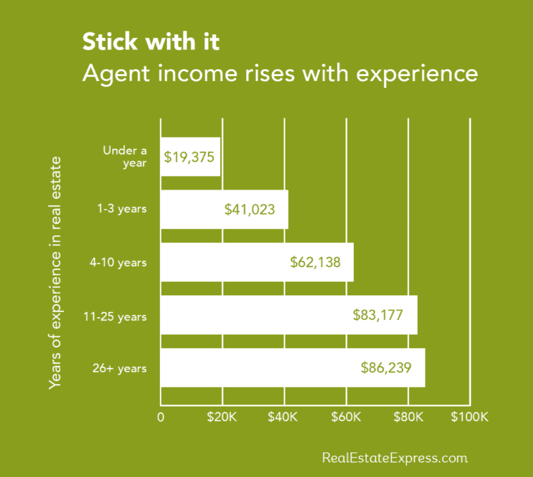 Bar graph showing how real estate agent income rises with experience