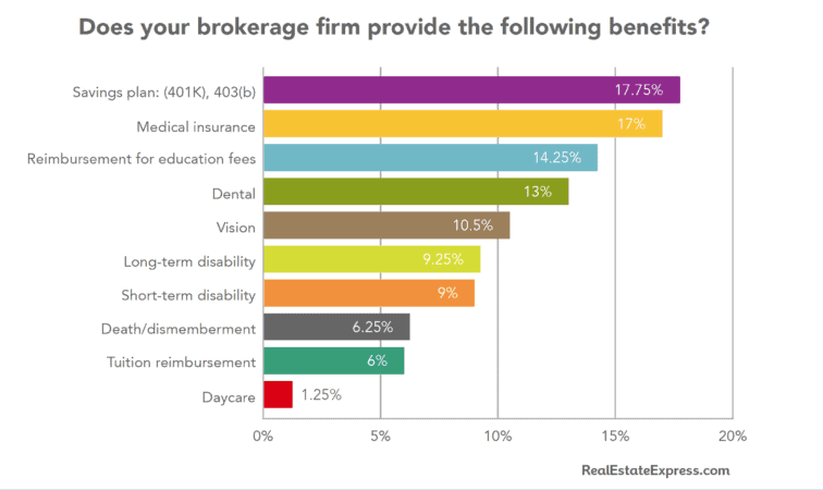 real estate broker benefits