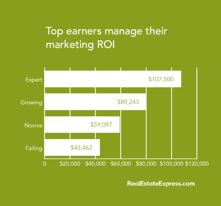 top real estate agents marketing ROI chart