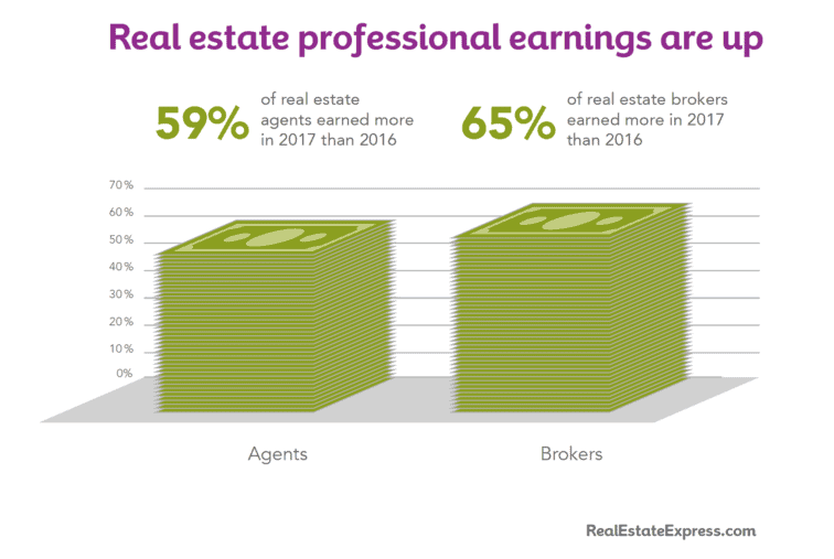 successful real estate agents are earning more