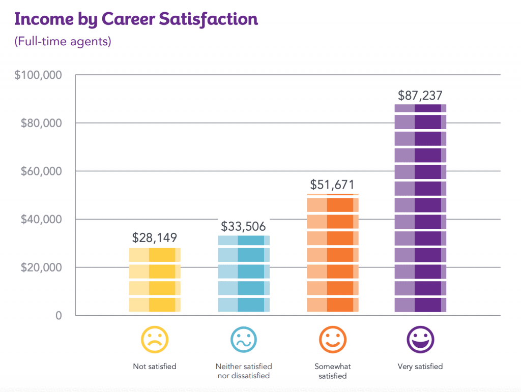 income by career satisfaction