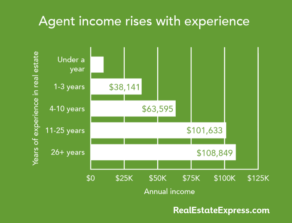 agent income rises with experience