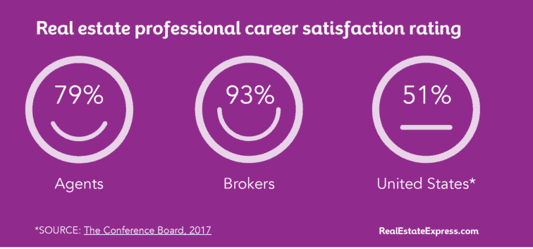 job satisfaction for real estate agents and brokers