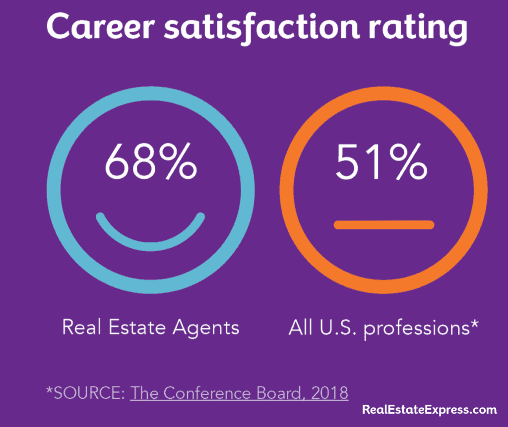 real estate agent career satisfaction rating