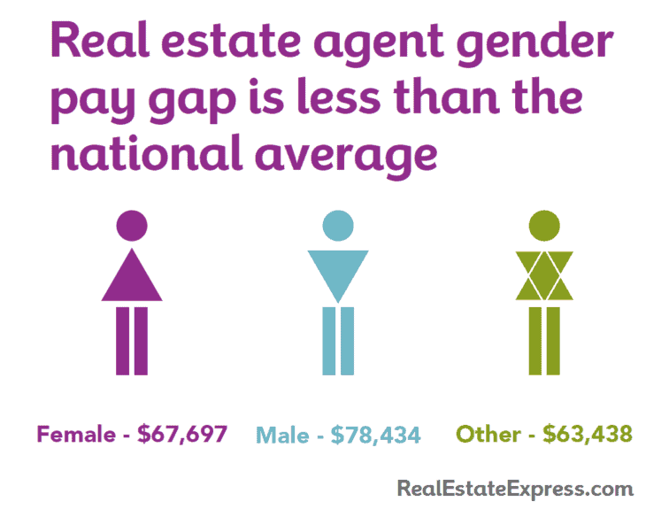 real estate best careers for women