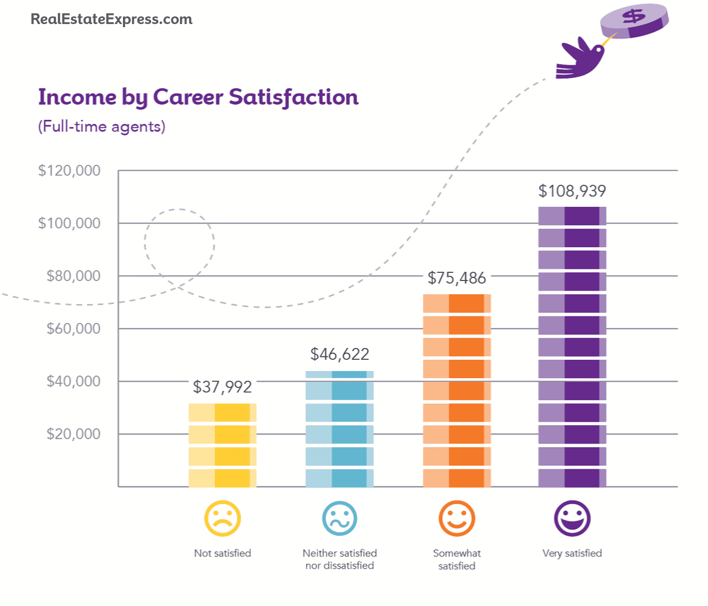 real estate income by career satisfaction