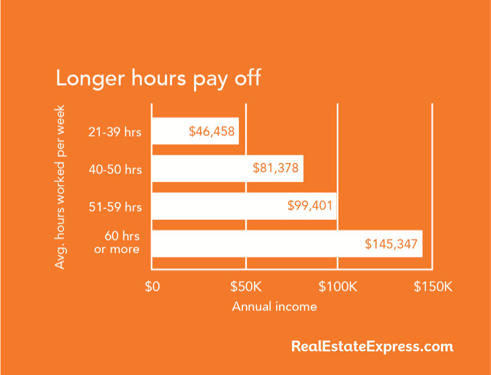 Longer hours pay off for real estate agents