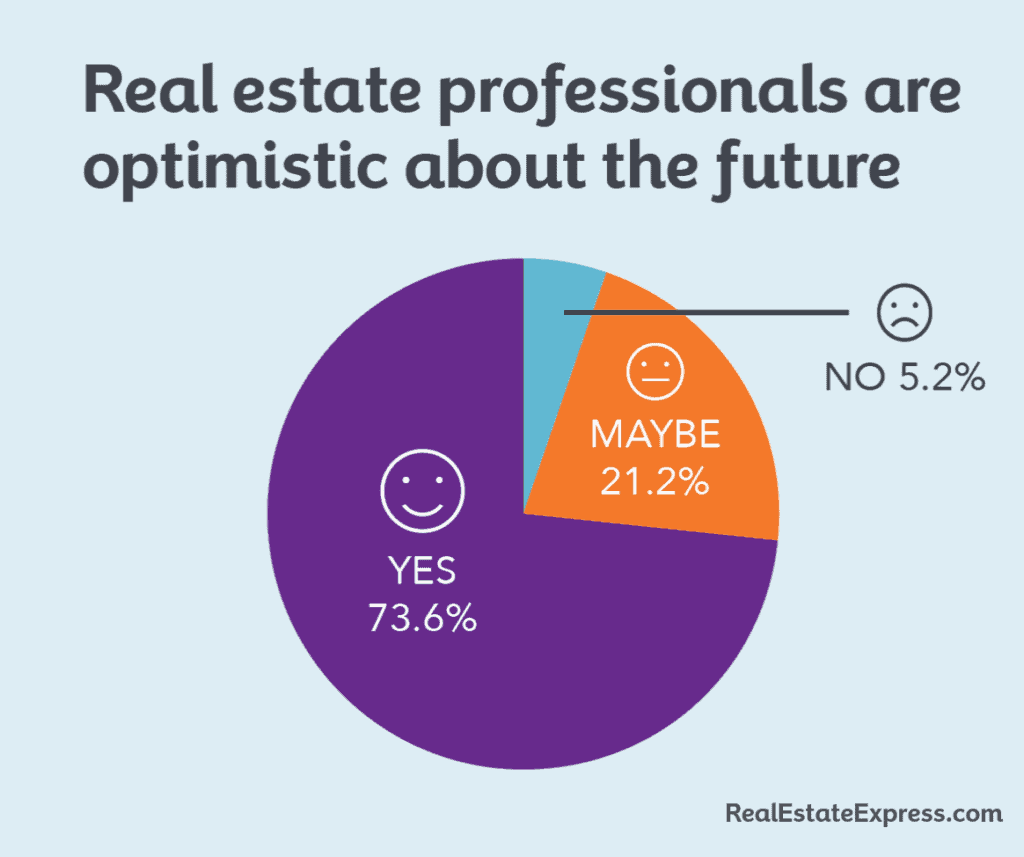 real estate professionals are optimistic