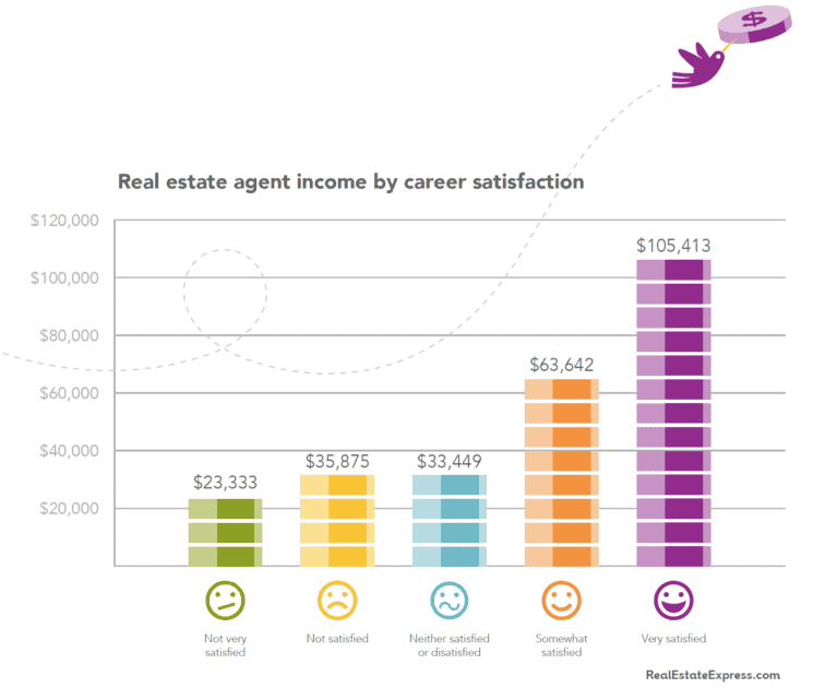 How Much Does the Average Real Estate Agent Make?