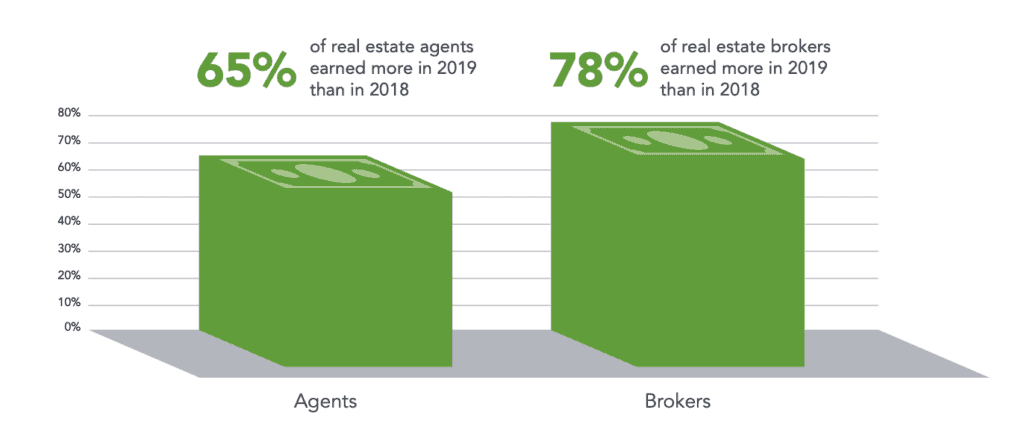 real estate agents and brokers earned more in 2019 than they did in 2018