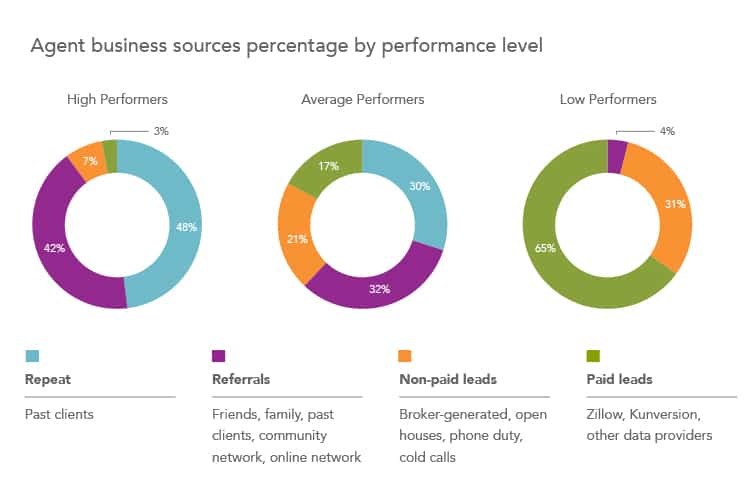 insight 3 real estate agent business by performance level