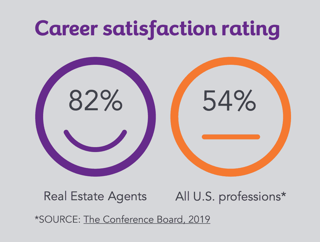 career satisfaction rating