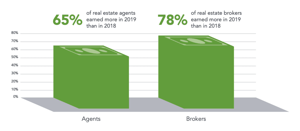 agent and broker income chart